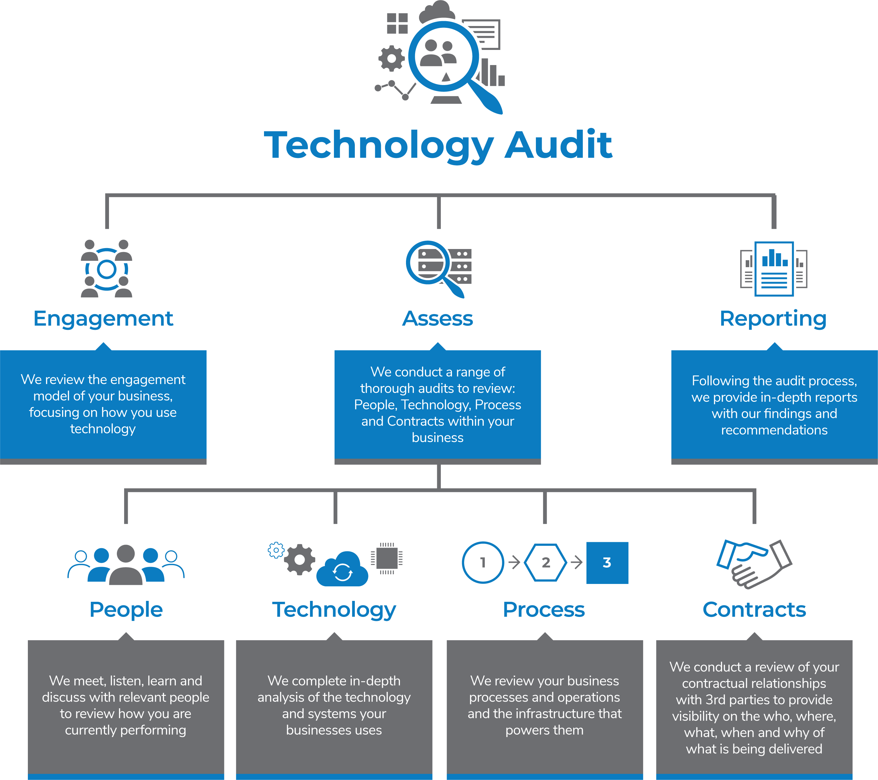 Technology Audit